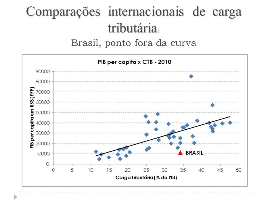 Comparações internacionais de carga tribut á ria : Comparações internacionais de carga tribut á ria : Brasil, ponto fora da curva