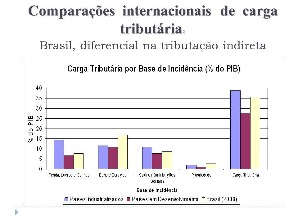 Comparações internacionais de carga tribut á ria : Comparações internacionais de carga tribut á ria : Brasil, diferencial na tributação indireta