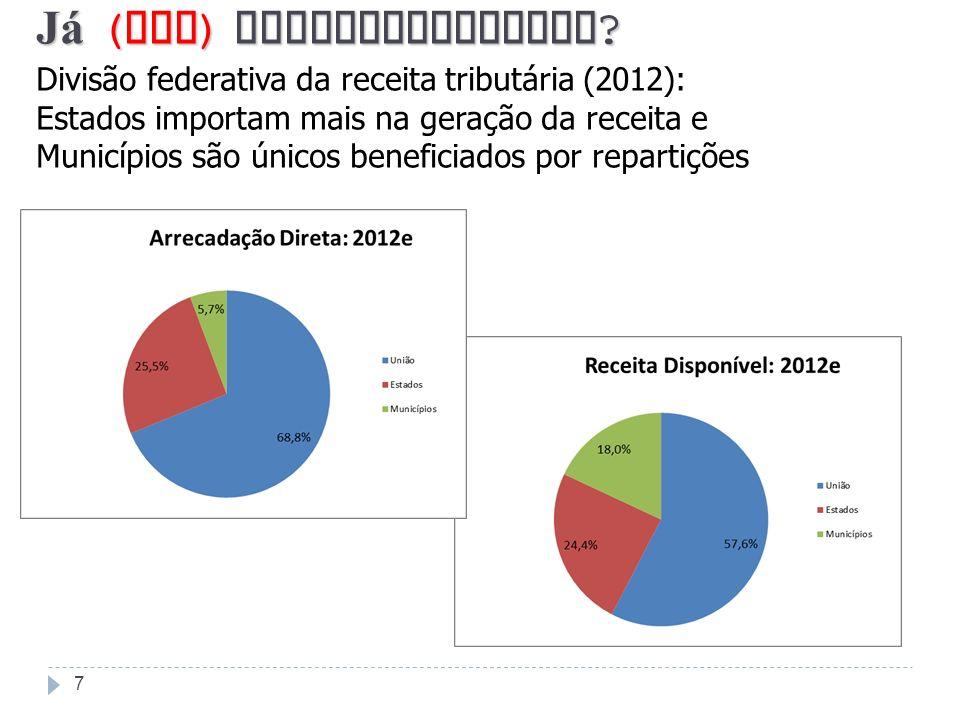 7 J á ( bem ) descentralizado ? Divisão federativa da receita tributária (2012): Estados importam mais na geração da receita e Municípios são únicos b