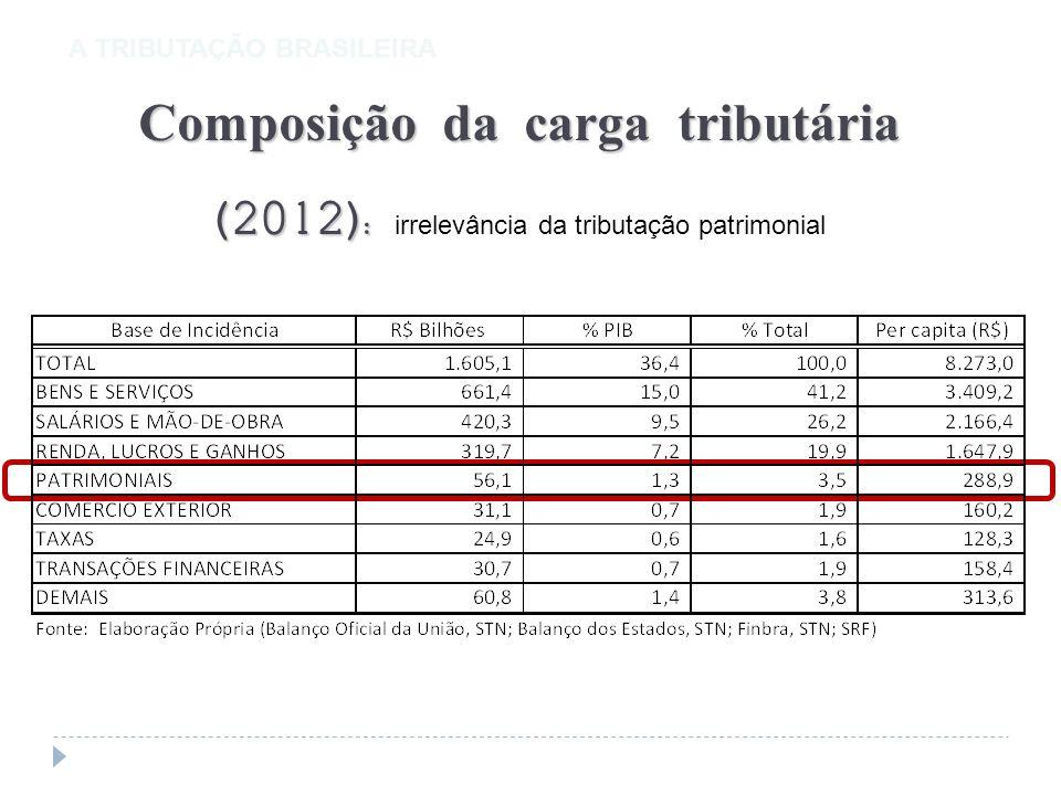 A TRIBUTAÇÃO BRASILEIRA Composição da carga tribut á ria (2012): Composição da carga tribut á ria (2012): irrelevância da tributação patrimonial