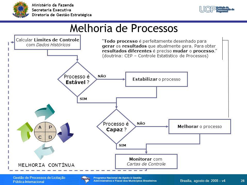 Ministério da Fazenda Secretaria Executiva Diretoria de Gestão Estratégica 28 Gestão de Processos de Licitação Pública Internacional Brasília, agosto