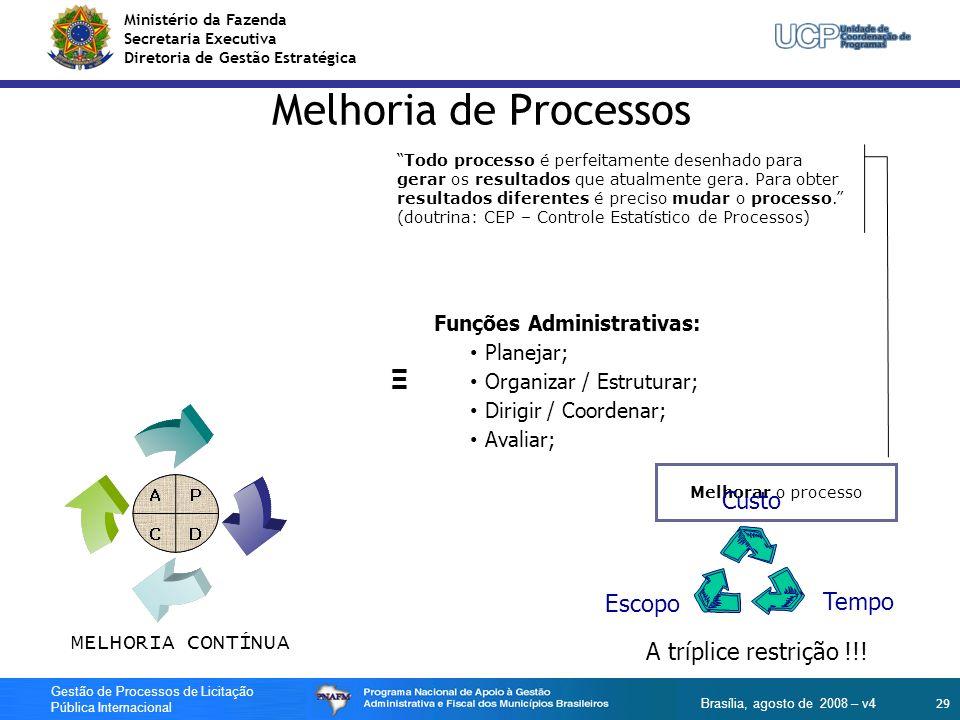Ministério da Fazenda Secretaria Executiva Diretoria de Gestão Estratégica 29 Gestão de Processos de Licitação Pública Internacional Brasília, agosto