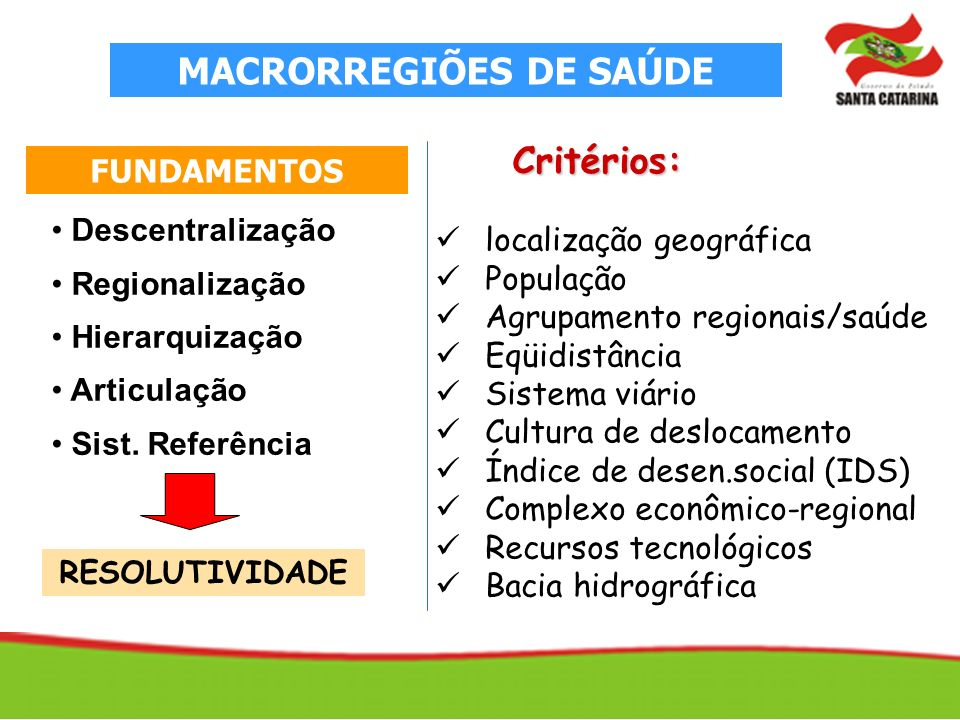 FUNDAMENTOS Descentralização Regionalização Hierarquização Articulação Sist.