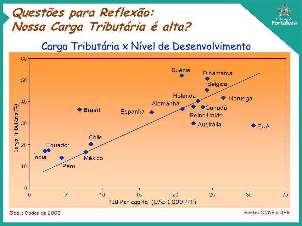 10 20 30 40 50 60 51015202530 Carga Tributária (%) PIB Per capita (US$ 1,000 PPP) Fonte: OCDE e RFB Obs.: Dados de 2002 0 035 Índia Canadá Holanda Esp