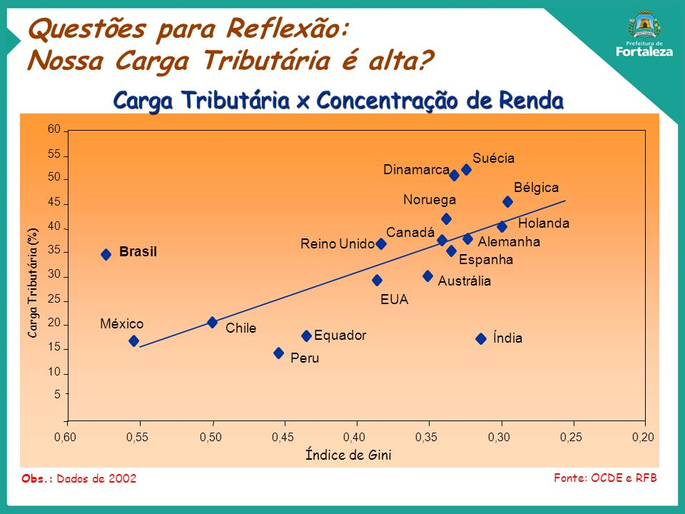 10 15 20 25 30 35 40 45 50 55 60 0,200,250,300,350,400,450,500,55 Índice de Gini Carga Tributária (%) Obs.: Dados de 2002 Fonte: OCDE e RFB 5 0,60 Rei