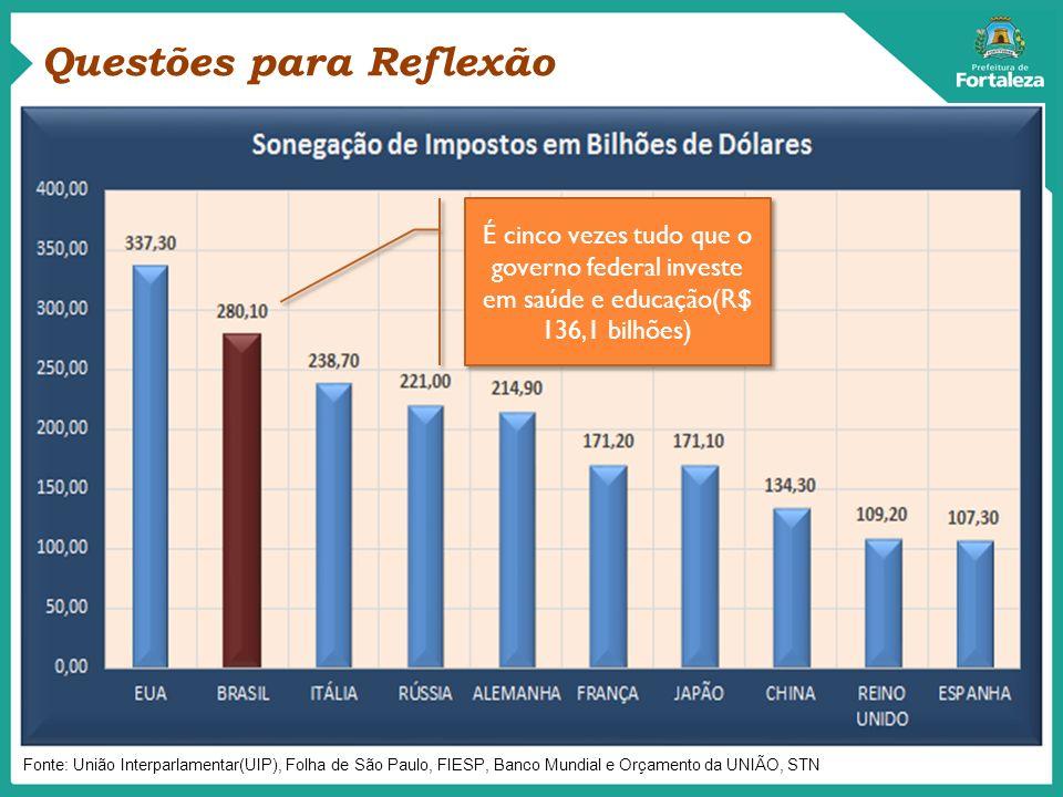 Fonte: União Interparlamentar(UIP), Folha de São Paulo, FIESP, Banco Mundial e Orçamento da UNIÃO, STN É cinco vezes tudo que o governo federal invest