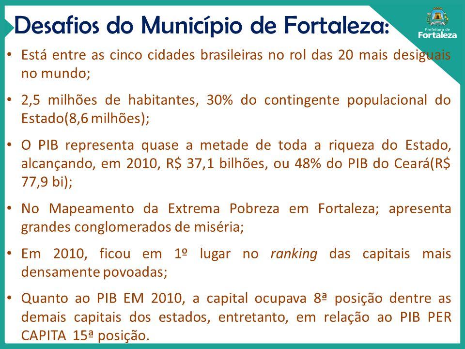 Desafios do Município de Fortaleza: Está entre as cinco cidades brasileiras no rol das 20 mais desiguais no mundo; 2,5 milhões de habitantes, 30% do c