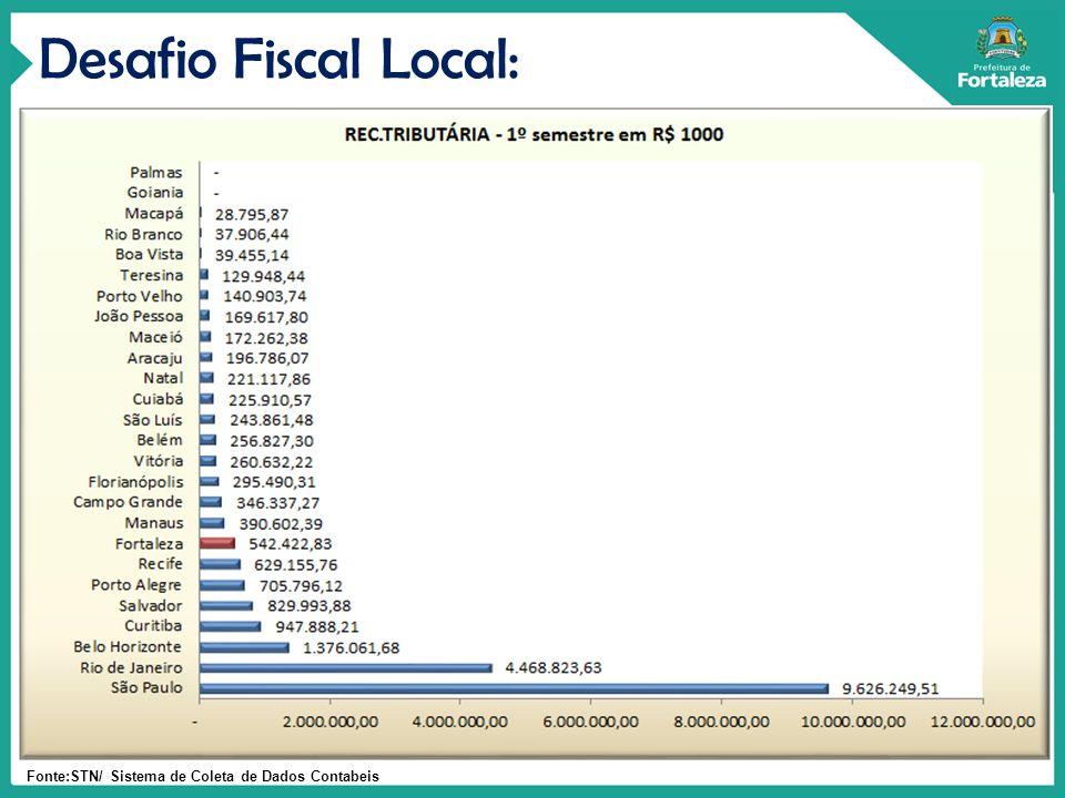 Fonte:STN/ Sistema de Coleta de Dados Contabeis