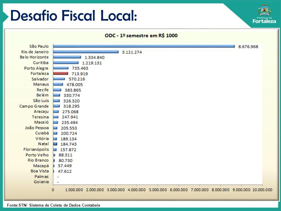 Desafio Fiscal Local: Fonte:STN/ Sistema de Coleta de Dados Contabeis