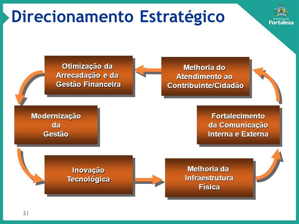 Direcionamento Estratégico 31 Melhoria do Atendimento ao Contribuinte/Cidadão Melhoria do Atendimento ao Contribuinte/Cidadão ModernizaçãodaGestãoMode