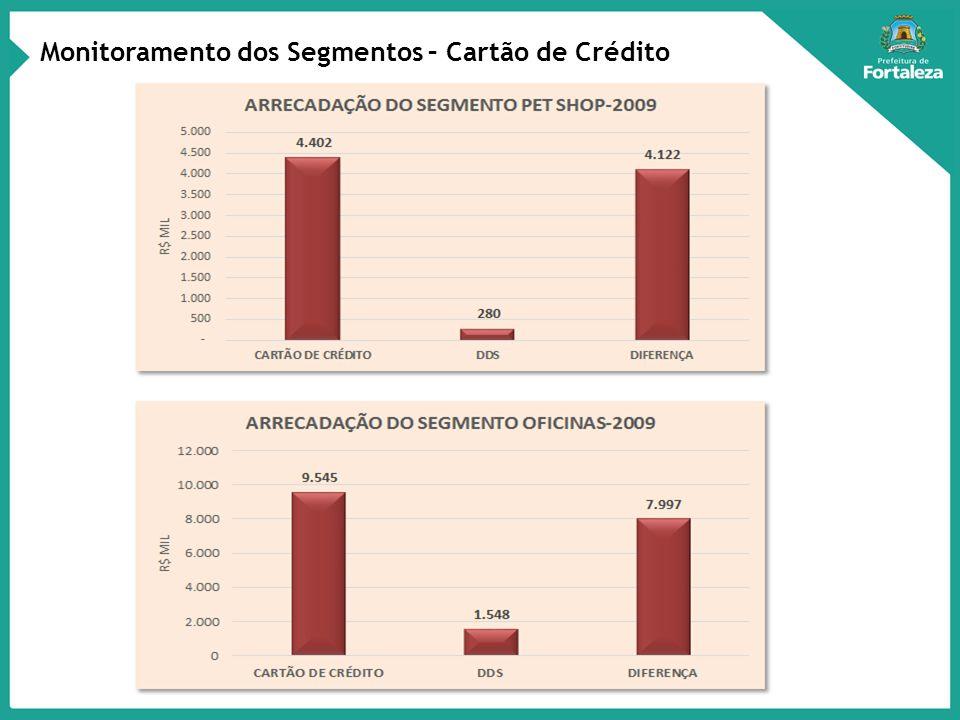 Monitoramento dos Segmentos – Cartão de Crédito