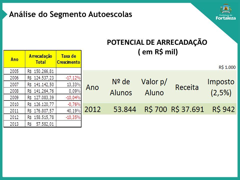 POTENCIAL DE ARRECADAÇÃO ( em R$ mil) Análise do Segmento Autoescolas