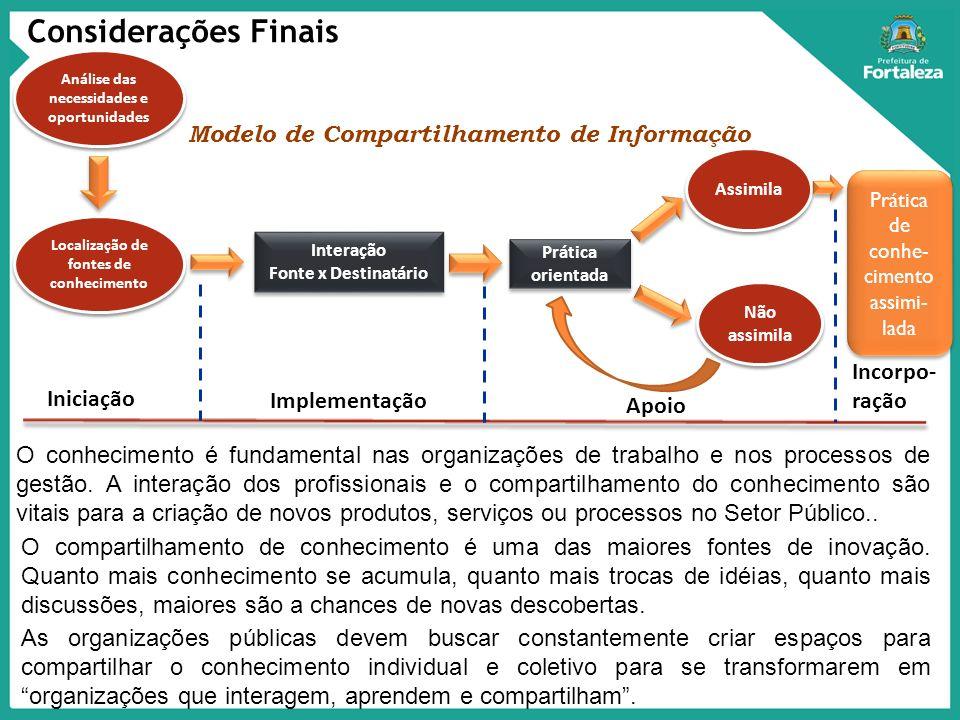 Modelo de Compartilhamento de Informação O conhecimento é fundamental nas organizações de trabalho e nos processos de gestão. A interação dos profissi