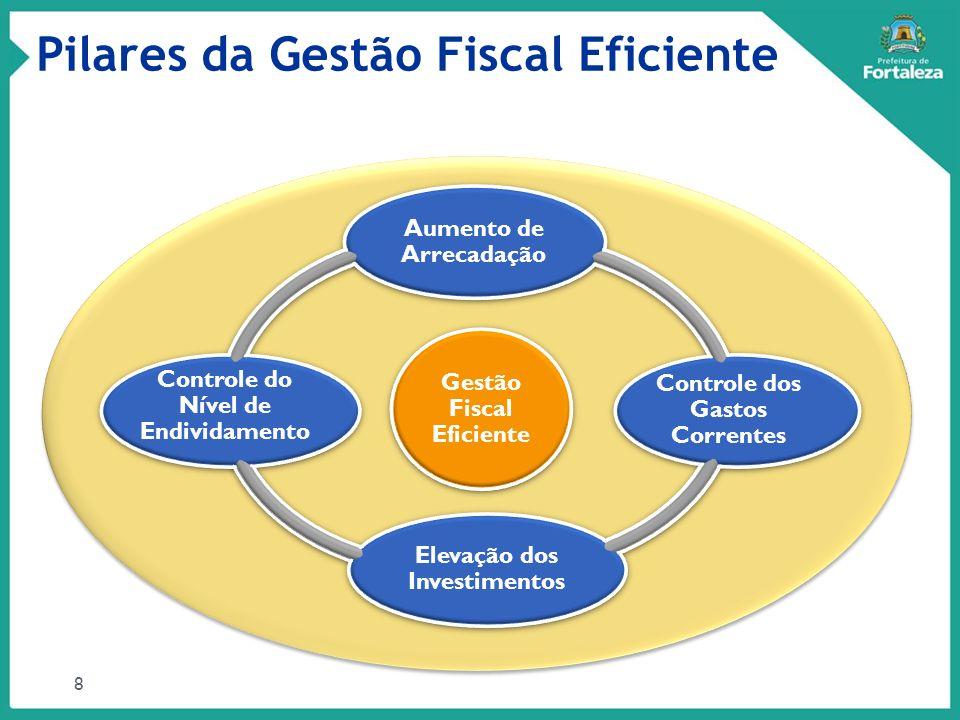 Pilares da Gestão Fiscal Eficiente 8 Gestão Fiscal Eficiente Aumento de Arrecadação Controle dos Gastos Correntes Elevação dos Investimentos Controle
