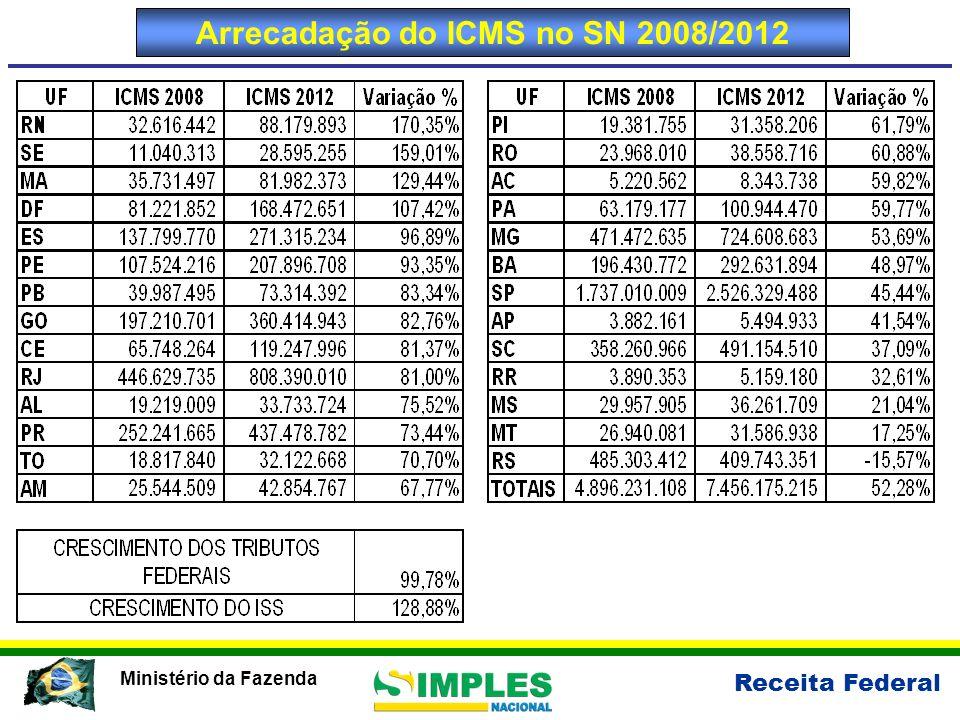 Receita Federal Ministério da Fazenda Arrecadação do ICMS no SN 2008/2012