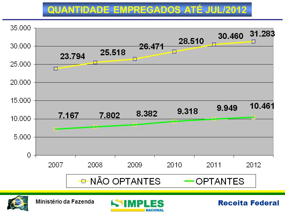 Receita Federal Ministério da Fazenda QUANTIDADE EMPREGADOS ATÉ JUL/2012