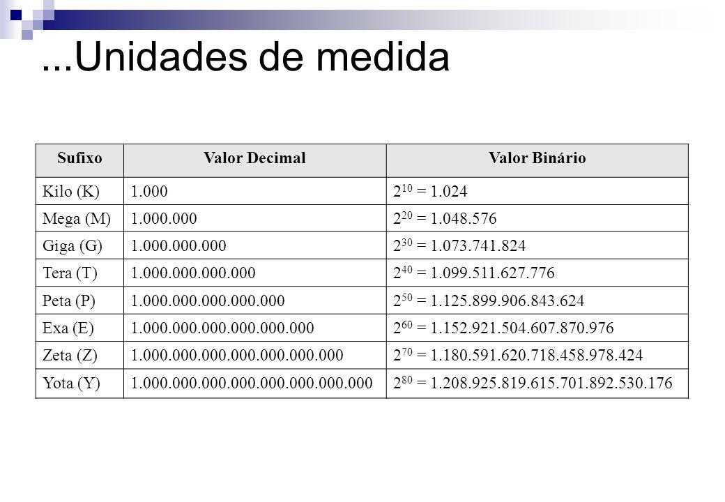 SufixoValor DecimalValor Binário Kilo (K)1.0002 10 = 1.024 Mega (M)1.000.0002 20 = 1.048.576 Giga (G)1.000.000.0002 30 = 1.073.741.824 Tera (T)1.000.0