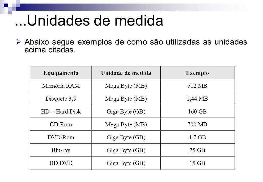 Abaixo segue exemplos de como são utilizadas as unidades acima citadas. EquipamentoUnidade de medidaExemplo Memória RAMMega Byte (MB)512 MB Disquete 3