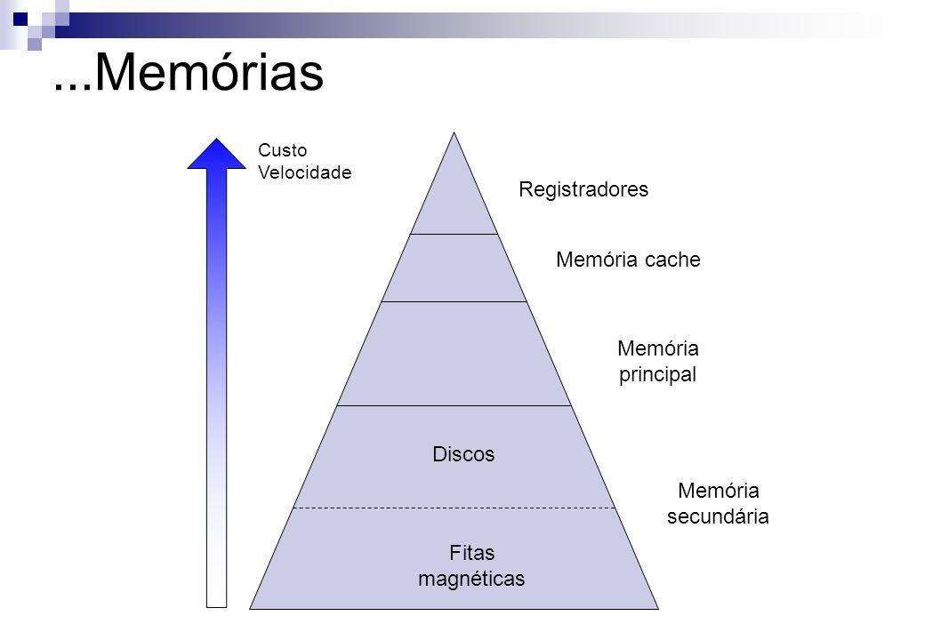 Registradores Memória cache Memória principal Memória secundária Fitas magnéticas Discos Custo Velocidade