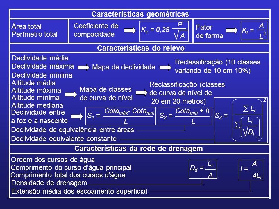 Área total Perímetro total Ordem dos cursos de água Comprimento do curso dágua principal Comprimento total dos cursos dágua Características geométrica