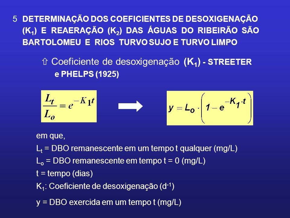 5 DETERMINAÇÃO DOS COEFICIENTES DE DESOXIGENAÇÃO (K 1 ) E REAERAÇÃO (K 2 ) DAS ÁGUAS DO RIBEIRÃO SÃO BARTOLOMEU E RIOS TURVO SUJO E TURVO LIMPO ñ Coef