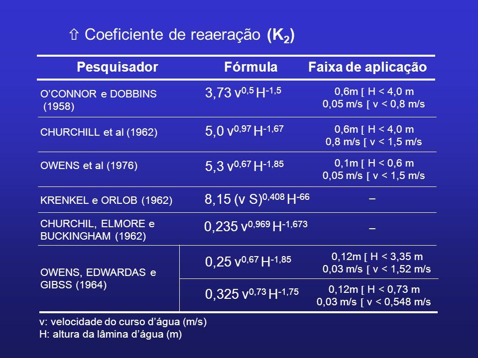 ñ Coeficiente de reaeração (K 2 ) Pesquisador FórmulaFaixa de aplicação OCONNOR e DOBBINS (1958) 3,73 v 0,5 H -1,5 0,6m H < 4,0 m 0,05 m/s v < 0,8 m/s