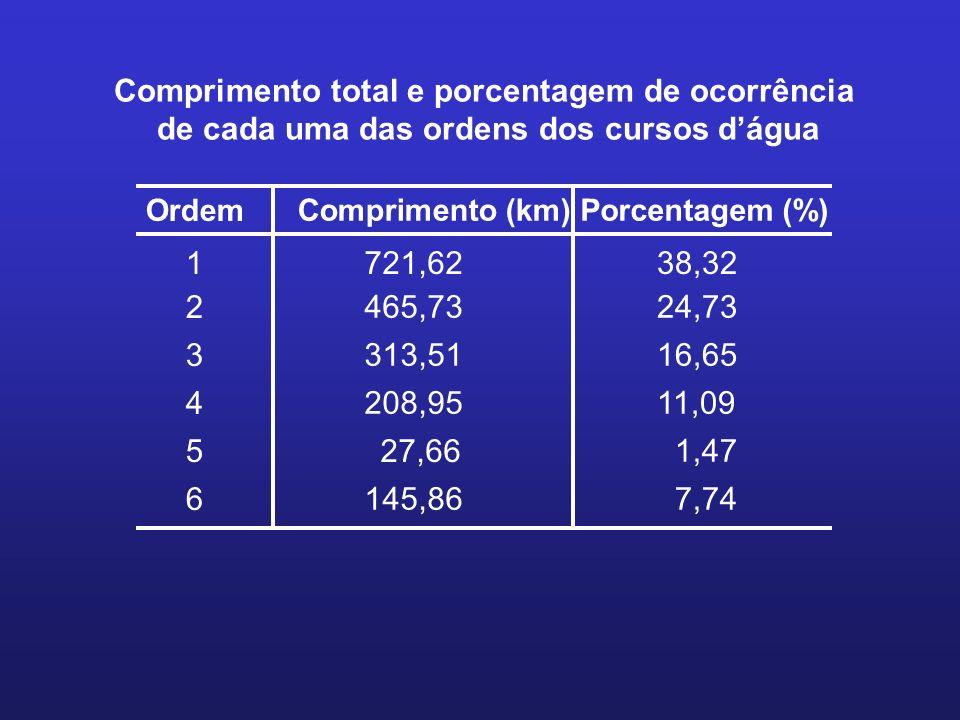 Ordem Comprimento (km)Porcentagem (%) 1 721,6238,32 2 465,7324,73 3 313,5116,65 4 208,9511,09 527,66 1,47 6 145,867,74 Comprimento total e porcentagem