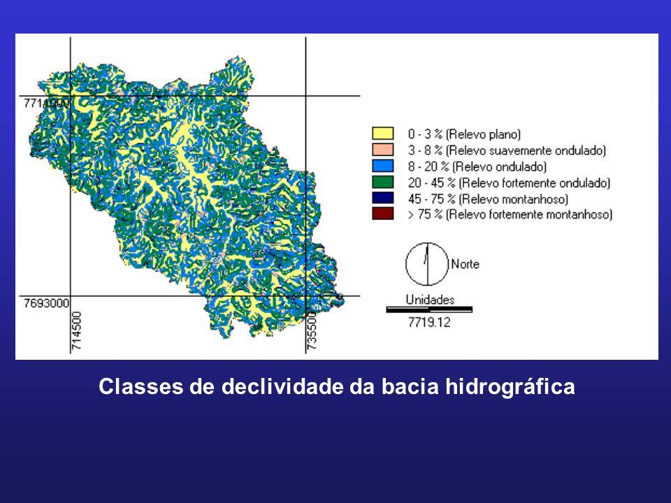 Classes de declividade da bacia hidrográfica