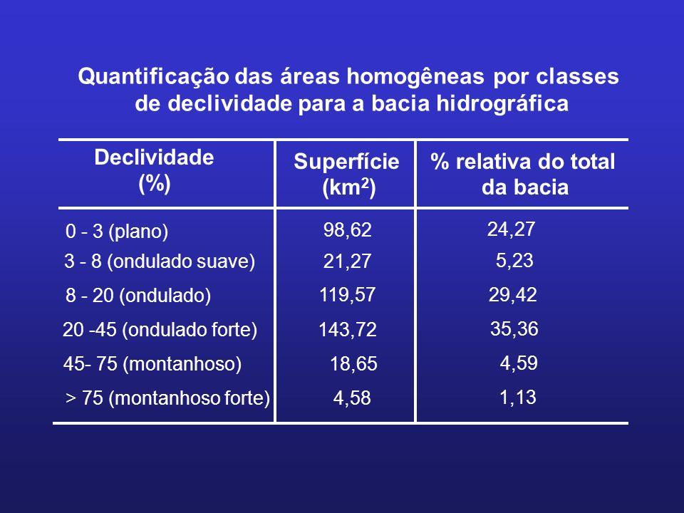 Quantificação das áreas homogêneas por classes de declividade para a bacia hidrográfica Declividade (%) Superfície (km 2 ) % relativa do total da baci