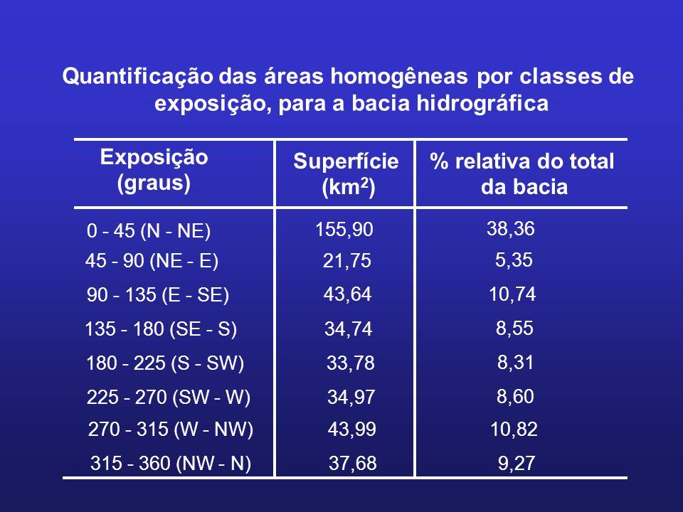Quantificação das áreas homogêneas por classes de exposição, para a bacia hidrográfica Exposição (graus) Superfície (km 2 ) % relativa do total da bac
