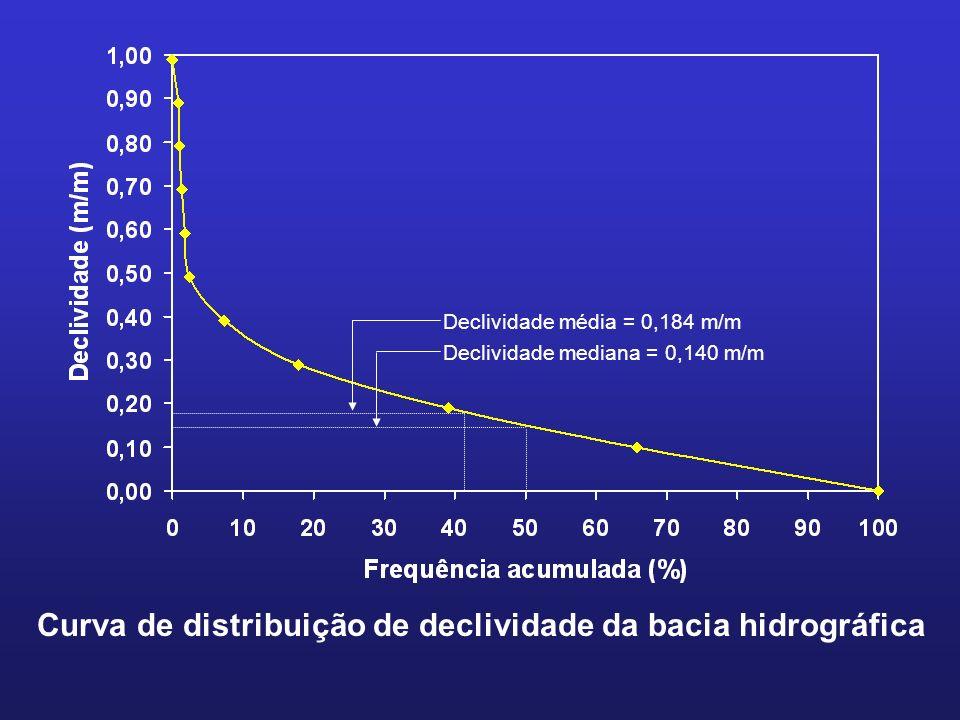 Declividade média = 0,184 m/m Declividade mediana = 0,140 m/m Curva de distribuição de declividade da bacia hidrográfica