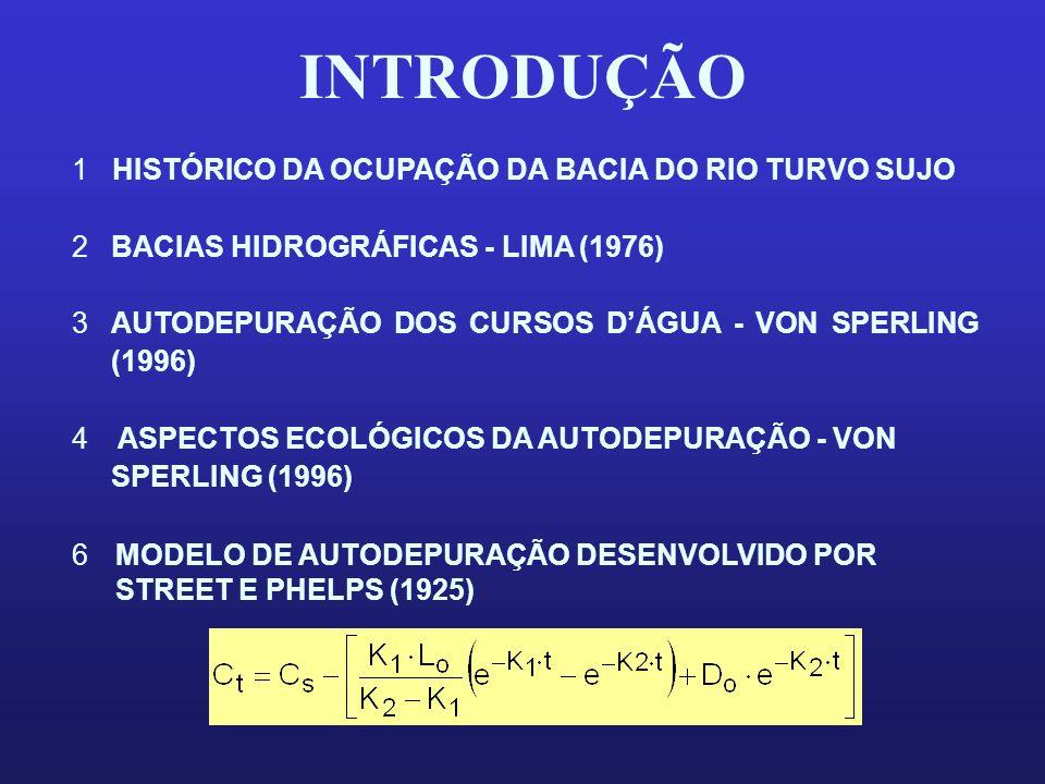 INTRODUÇÃO 1 HISTÓRICO DA OCUPAÇÃO DA BACIA DO RIO TURVO SUJO 2BACIAS HIDROGRÁFICAS - LIMA (1976) 3AUTODEPURAÇÃO DOS CURSOS DÁGUA - VON SPERLING (1996
