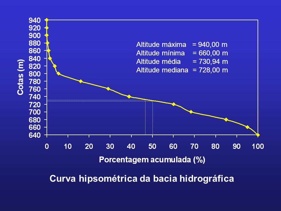 Curva hipsométrica da bacia hidrográfica Altitude máxima = 940,00 m Altitude mínima = 660,00 m Altitude média = 730,94 m Altitude mediana = 728,00 m
