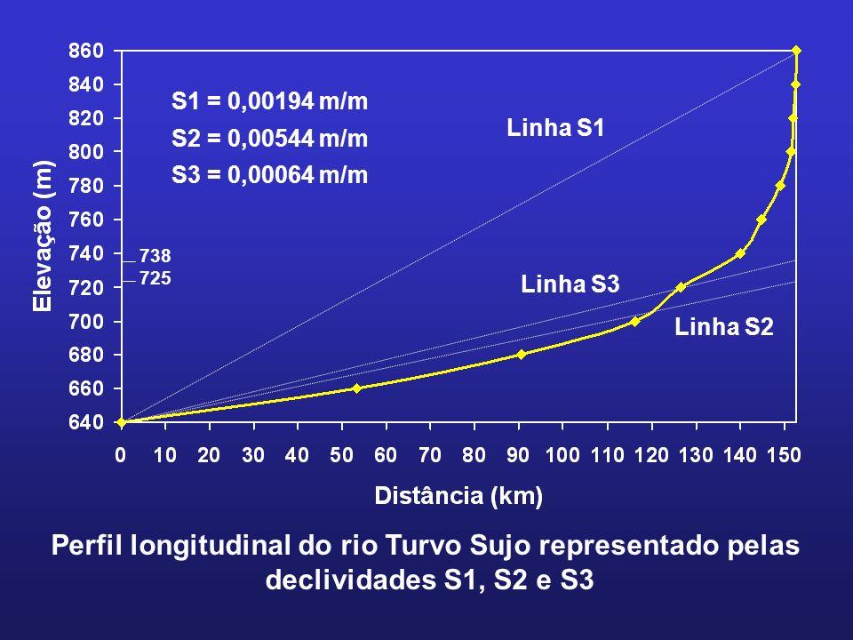 738 725 Linha S1 Linha S3 Linha S2 S1 = 0,00194 m/m S2 = 0,00544 m/m S3 = 0,00064 m/m Perfil longitudinal do rio Turvo Sujo representado pelas declivi