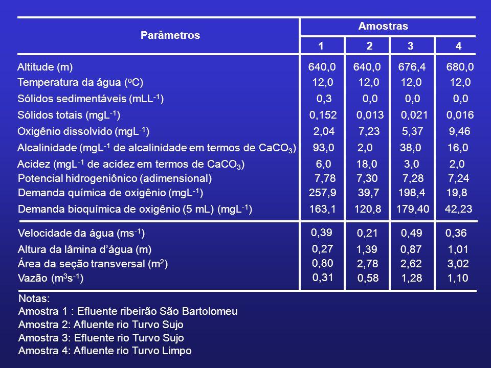 Parâmetros Amostras 1234 Altitude (m) 640,0 676,4680,0 Temperatura da água ( o C) 12,0 Sólidos sedimentáveis (mLL -1 ) 0,3 0,0 Sólidos totais (mgL -1