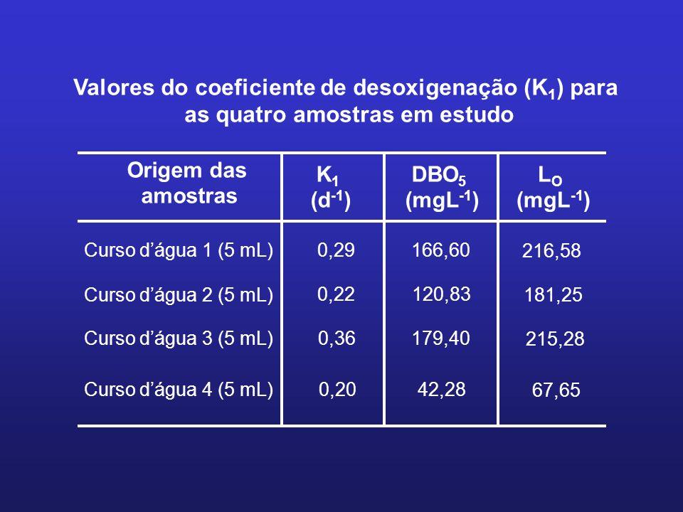 Origem das amostras K 1 (d -1 ) DBO 5 (mgL -1 ) Curso dágua 1 (5 mL) 0,29 Curso dágua 2 (5 mL) 0,22 Curso dágua 3 (5 mL) 0,36 Curso dágua 4 (5 mL)0,20