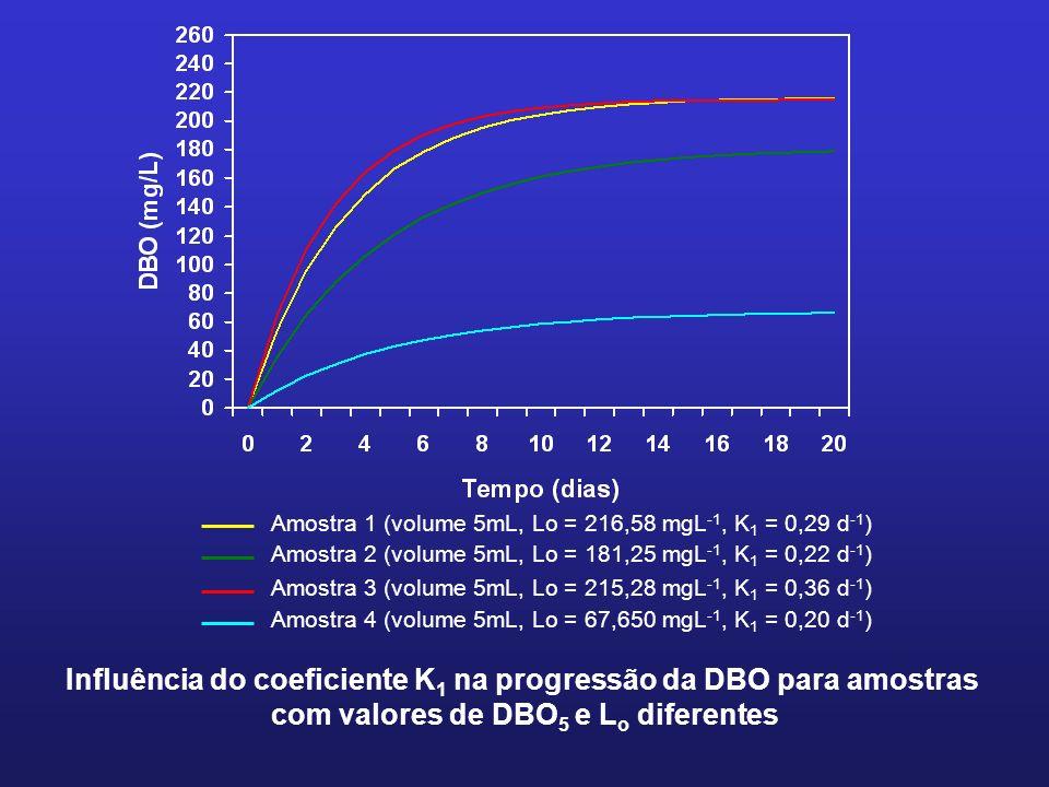 Amostra 1 (volume 5mL, Lo = 216,58 mgL -1, K 1 = 0,29 d -1 ) Amostra 2 (volume 5mL, Lo = 181,25 mgL -1, K 1 = 0,22 d -1 ) Amostra 3 (volume 5mL, Lo =