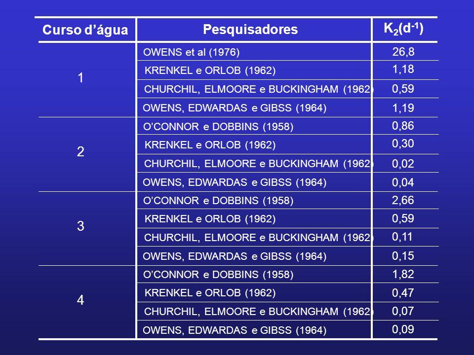 Curso dágua Pesquisadores 1 K 2 (d -1 ) OWENS et al (1976) KRENKEL e ORLOB (1962) CHURCHIL, ELMOORE e BUCKINGHAM (1962) OWENS, EDWARDAS e GIBSS (1964)