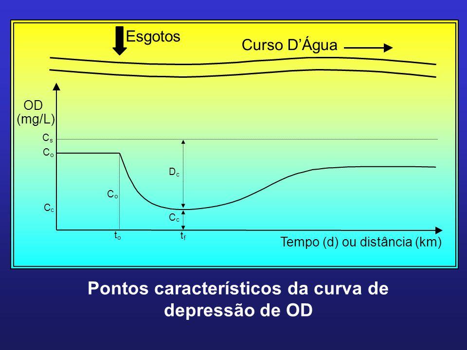 Esgotos Curso DÁgua t o t f Tempo (d) ou distância (km) C o C c D c C s C o C c OD (mg/L) Pontos característicos da curva de depressão de OD