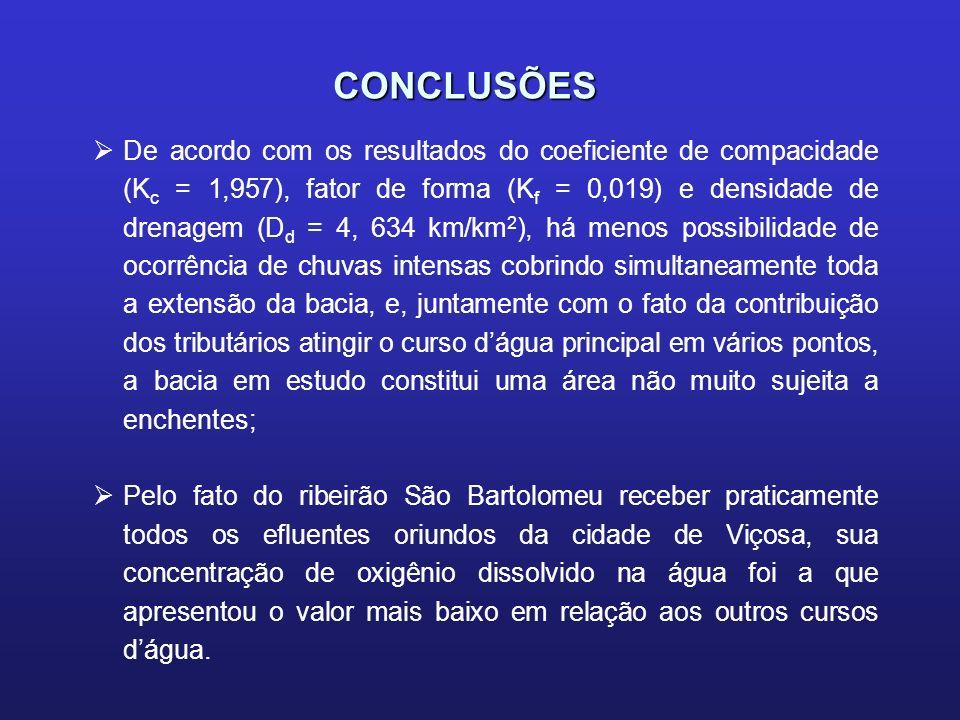 CONCLUSÕES De acordo com os resultados do coeficiente de compacidade (K c = 1,957), fator de forma (K f = 0,019) e densidade de drenagem (D d = 4, 634