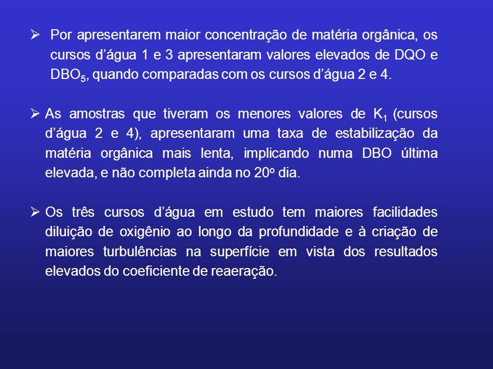Por apresentarem maior concentração de matéria orgânica, os cursos dágua 1 e 3 apresentaram valores elevados de DQO e DBO 5, quando comparadas com os