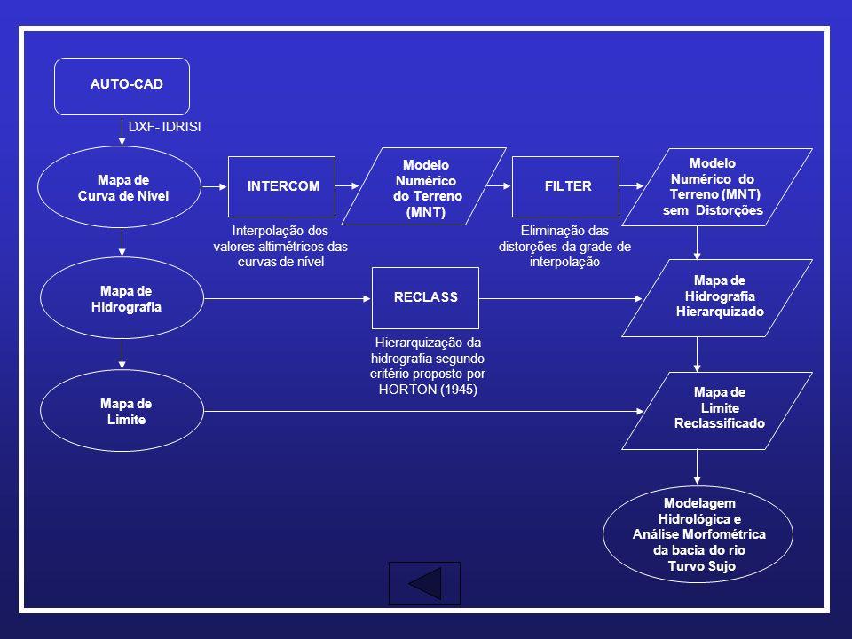 AUTO-CAD INTERCOM Modelo Numérico do Terreno (MNT) FILTER Modelo Numérico do Terreno (MNT) sem Distorções RECLASS Mapa de Hidrografia Hierarquizado Ma