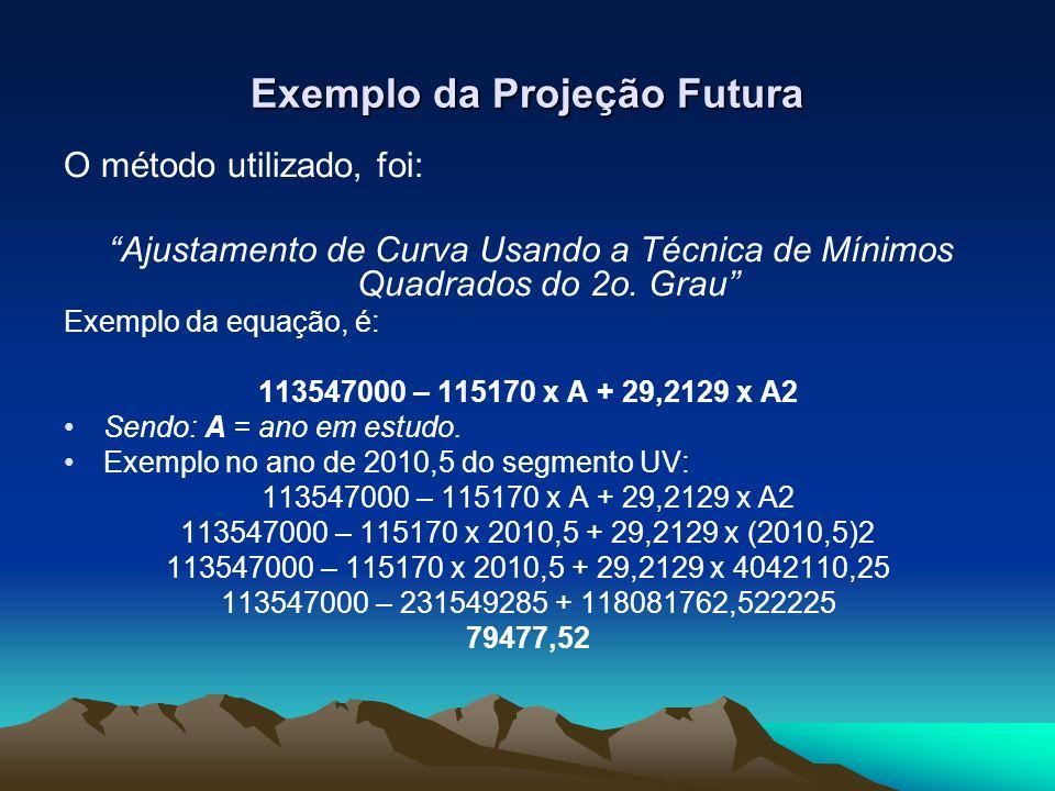 Exemplo da Projeção Futura O método utilizado, foi: Ajustamento de Curva Usando a Técnica de Mínimos Quadrados do 2o. Grau Exemplo da equação, é: 1135