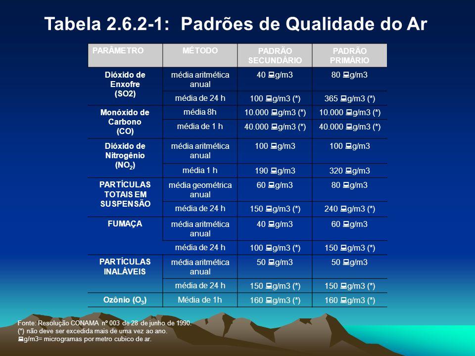Tabela 2.6.2-1: Padrões de Qualidade do Ar PARÂMETROMÉTODOPADRÃO SECUNDÁRIO PADRÃO PRIMÁRIO Dióxido de Enxofre (SO2) média aritmética anual 40 g/m380