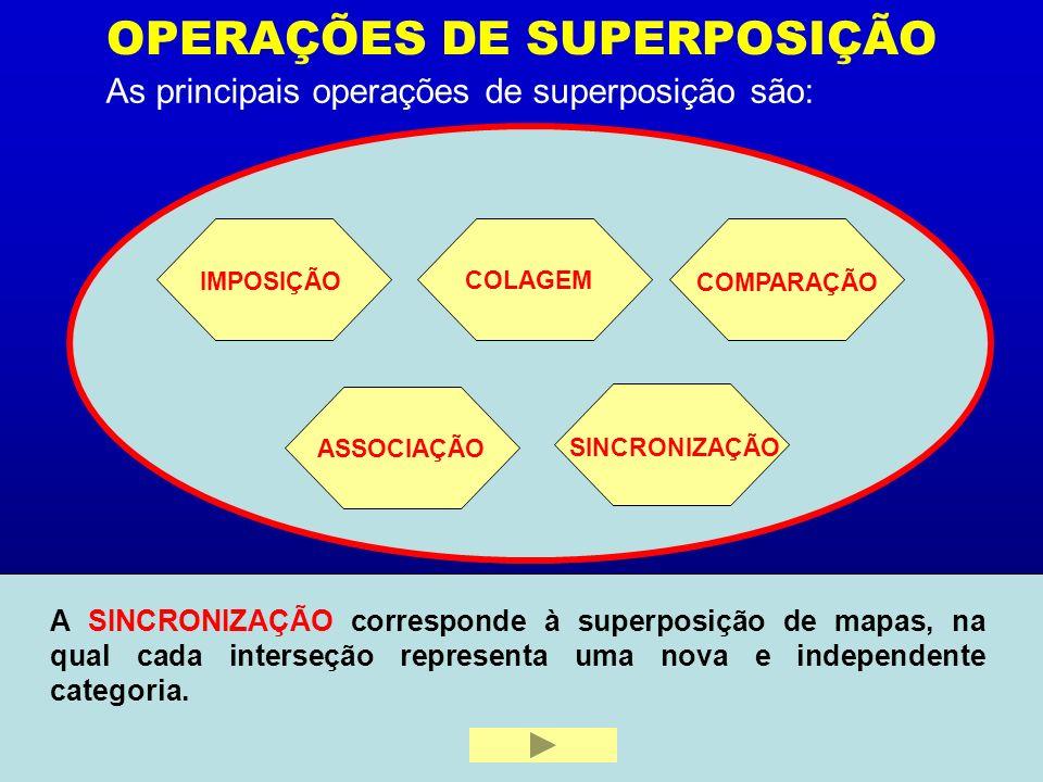 OPERAÇÕES DE SUPERPOSIÇÃO As principais operações de superposição são: IMPOSIÇÃO COLAGEM COMPARAÇÃO ASSOCIAÇÃO SINCRONIZAÇÃO A IMPOSIÇÃO é definida co