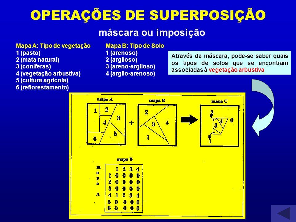 OPERAÇÕES DE SUPERPOSIÇÃO máscara ou imposição Mapa A: Tipo de vegetação 1 (pasto) 2 (mata natural) 3 (coníferas) 4 (vegetação arbustiva) 5 (cultura a
