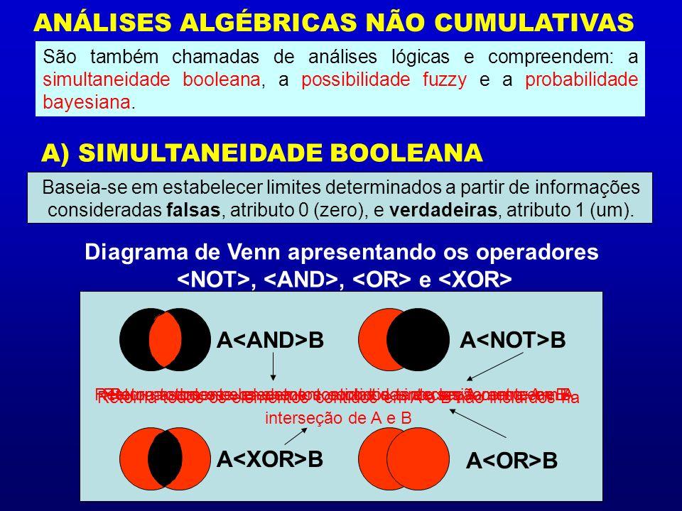 ANÁLISES ALGÉBRICAS NÃO CUMULATIVAS A) SIMULTANEIDADE BOOLEANA Diagrama de Venn apresentando os operadores,, e A B São também chamadas de análises lóg