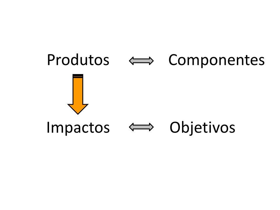 Impactos ComponentesProdutos Objetivos