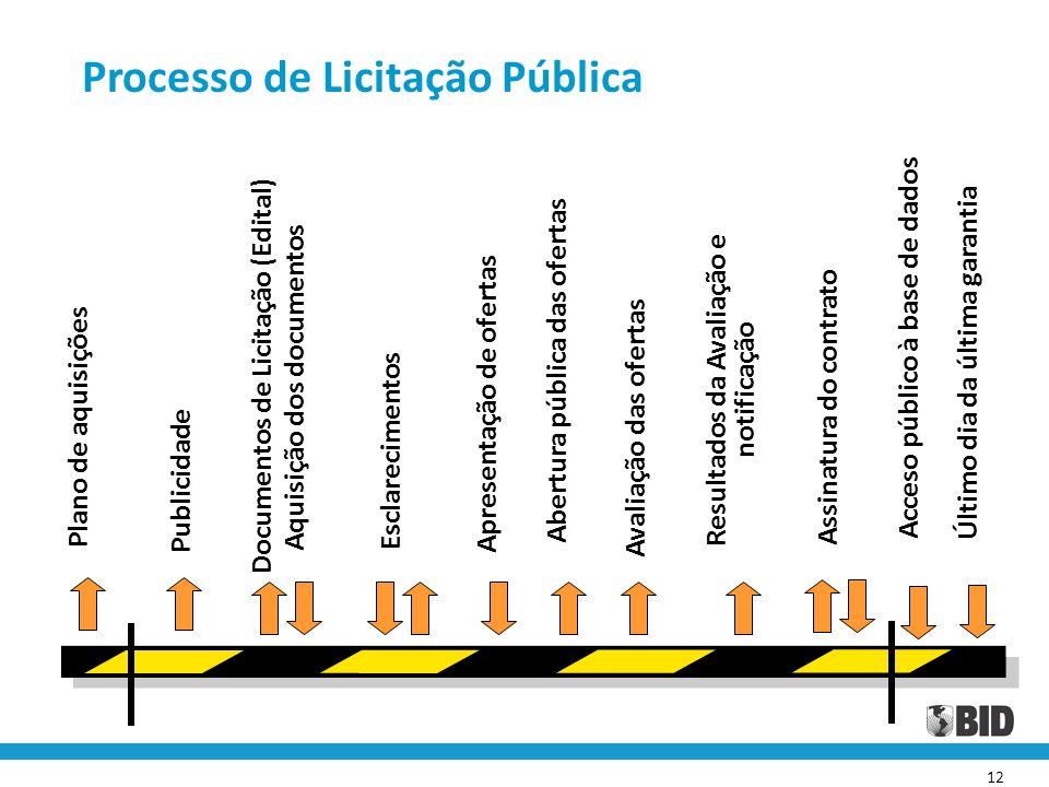 12 Publicidade Documentos de Licitação (Edital) Esclarecimentos Apresentação de ofertas Aquisição dos documentos Avaliação das ofertas Abertura públic