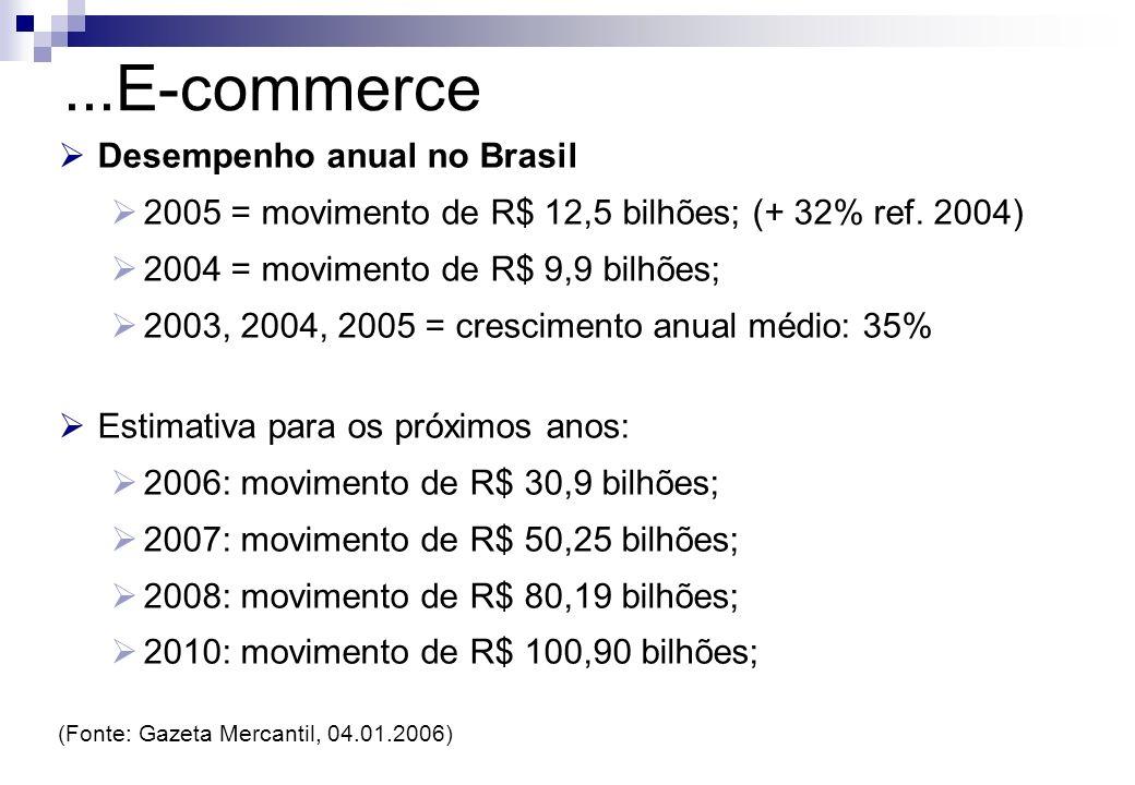 Desempenho anual no Brasil 2005 = movimento de R$ 12,5 bilhões; (+ 32% ref. 2004) 2004 = movimento de R$ 9,9 bilhões; 2003, 2004, 2005 = crescimento a